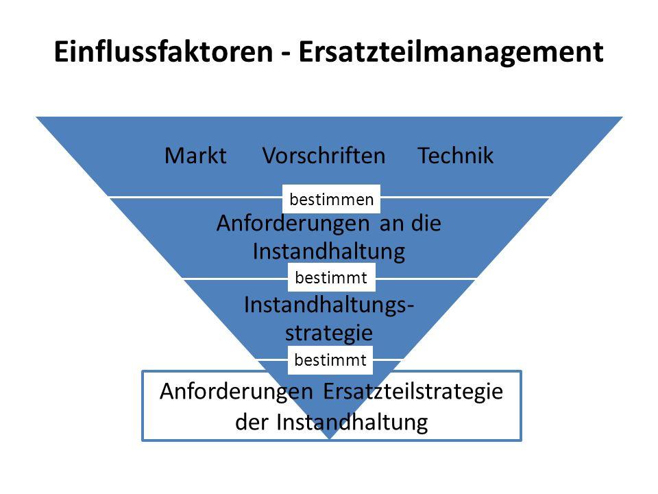 Einflussfaktoren - Ersatzteilmanagement