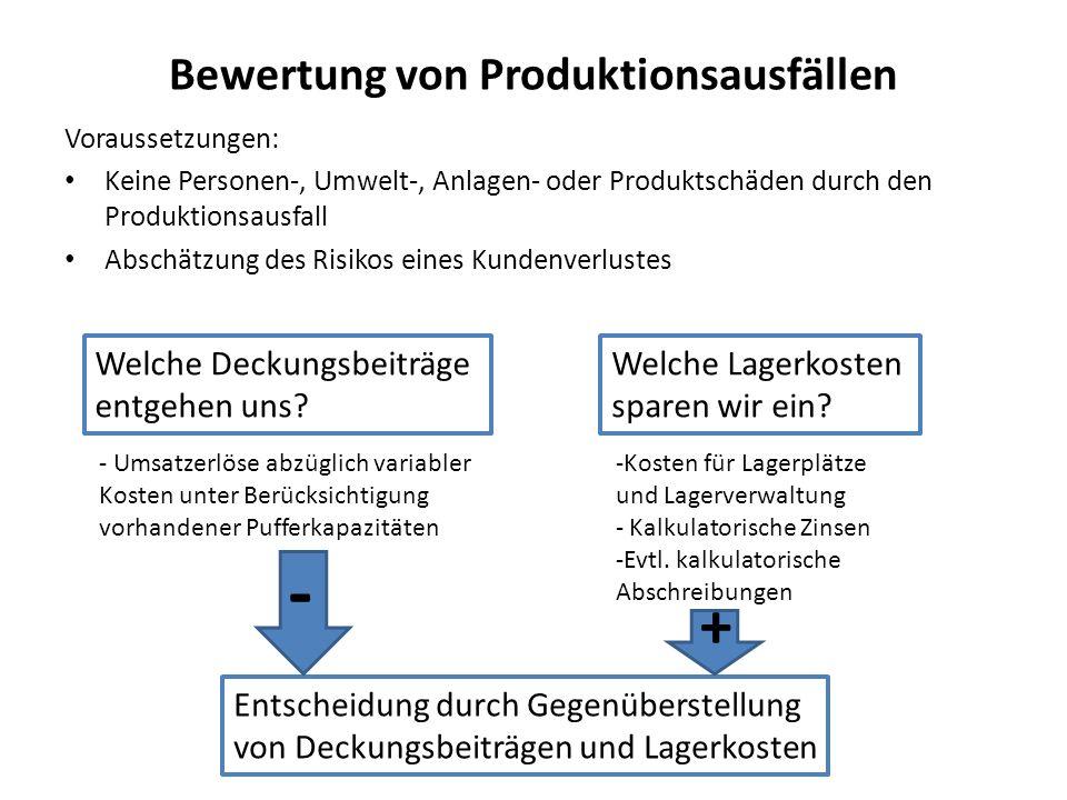 Bewertung von Produktionsausfällen
