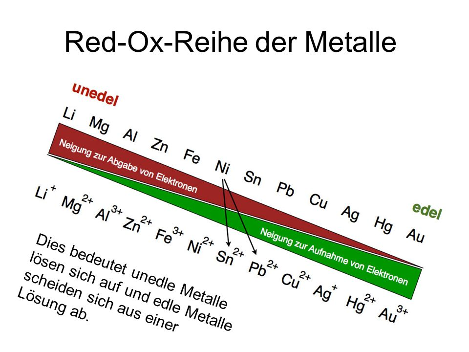 Red-Ox-Reihe der Metalle