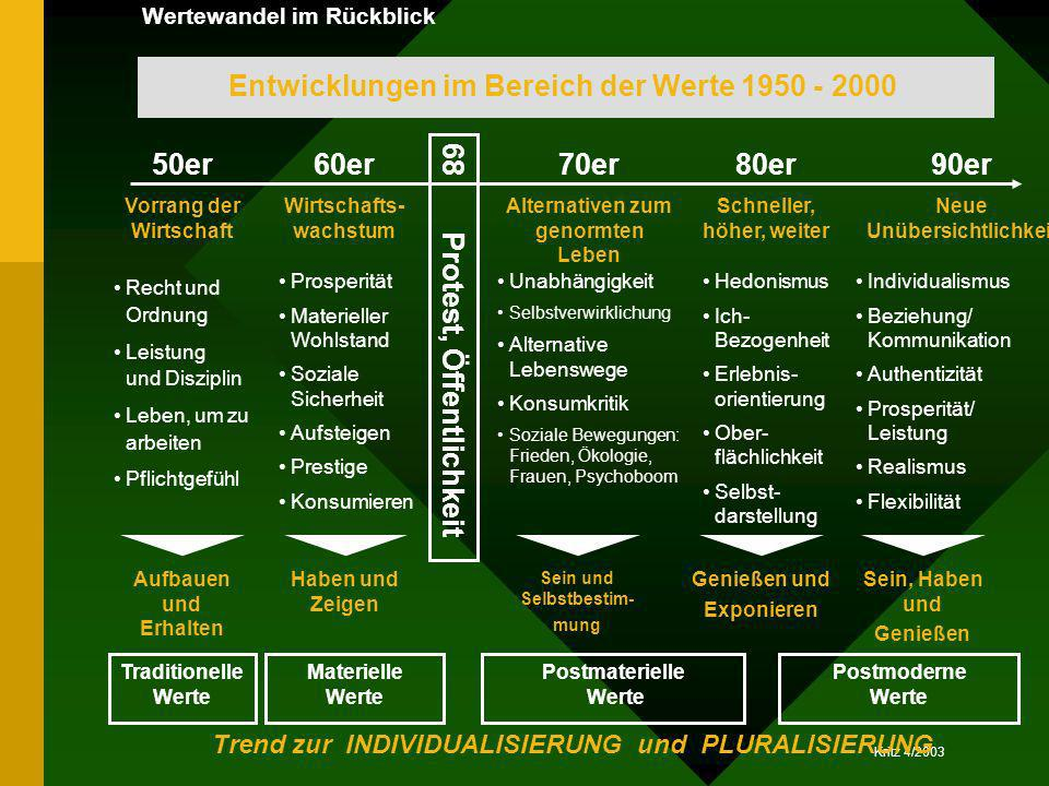 Entwicklungen im Bereich der Werte 1950 - 2000