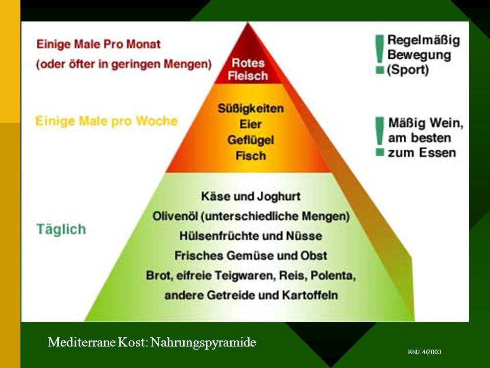 Mediterrane Kost: Nahrungspyramide