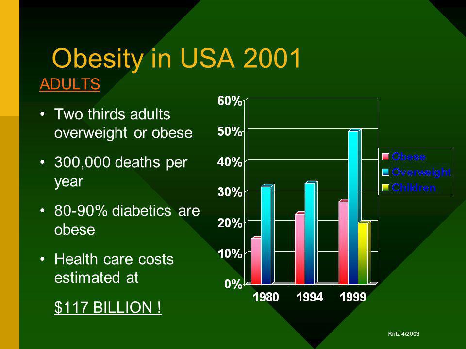 Obesity in USA 2001 ADULTS Two thirds adults overweight or obese