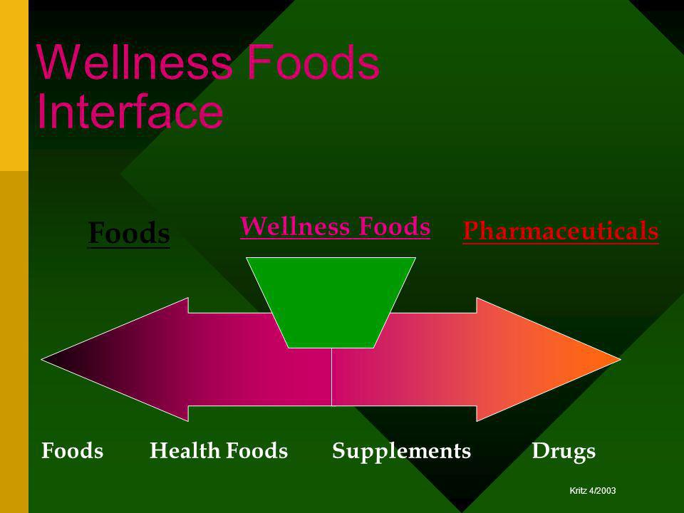 Wellness Foods Interface
