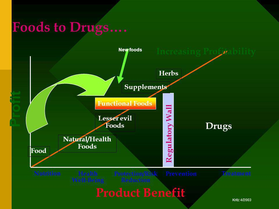 Foods to Drugs…. Profit Product Benefit Increasing Profitability Drugs