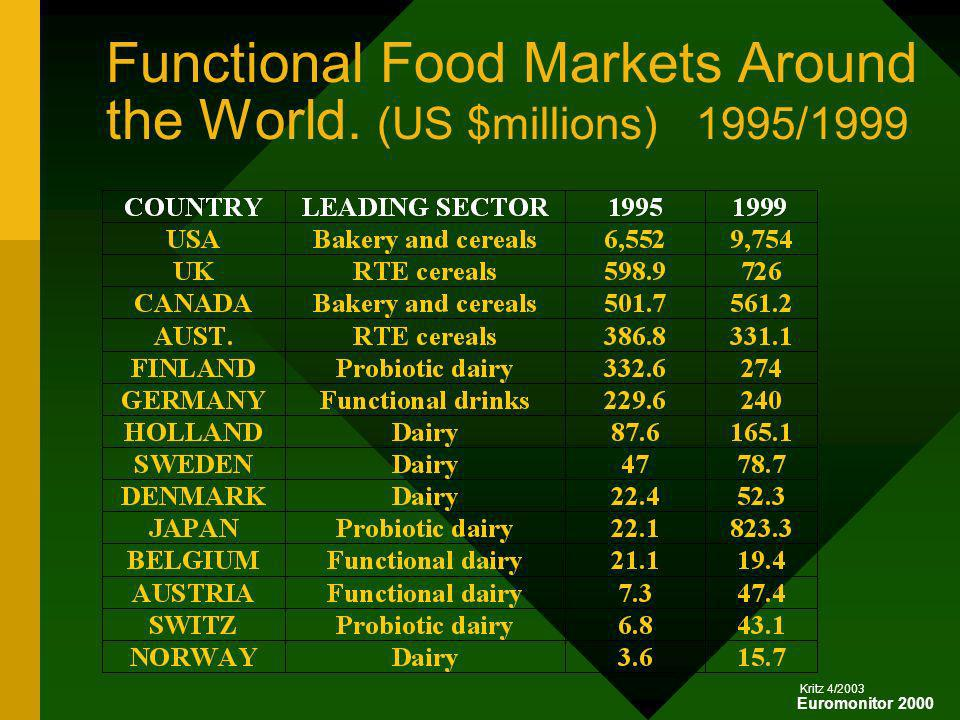 Functional Food Markets Around the World. (US $millions) 1995/1999