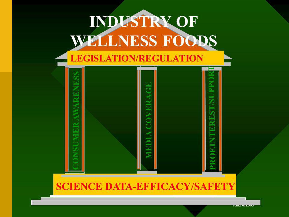 INDUSTRY OF WELLNESS FOODS