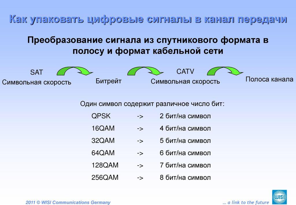Как упаковать цифровые сигналы в канал передачи