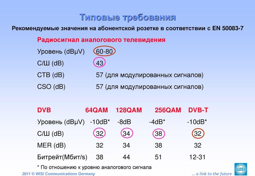 Типовые требования Радиосигнал аналогового телевидения