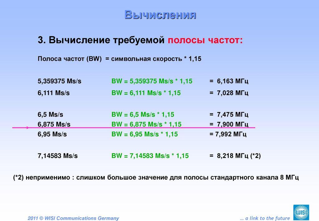 Вычисления Полоса частот (BW) = символьная скорость * 1,15