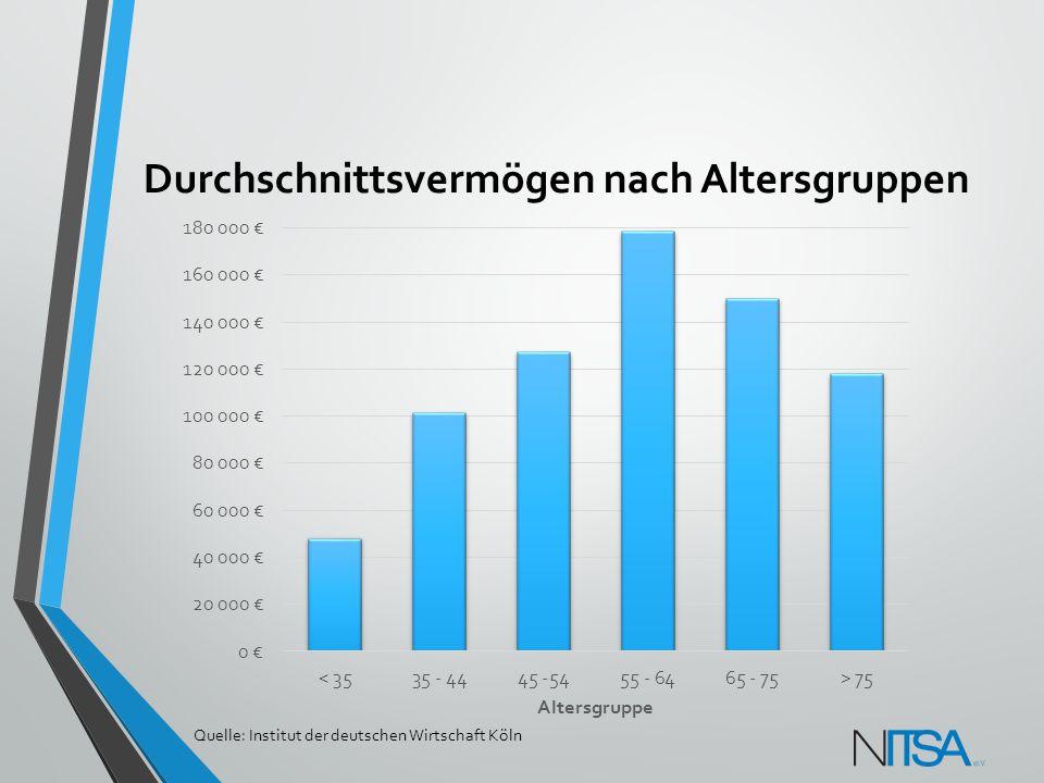 Durchschnittsvermögen nach Altersgruppen