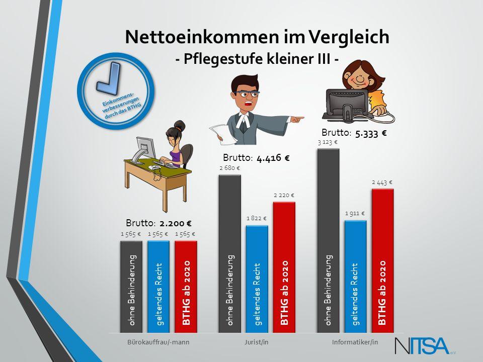 Nettoeinkommen im Vergleich - Pflegestufe kleiner III -