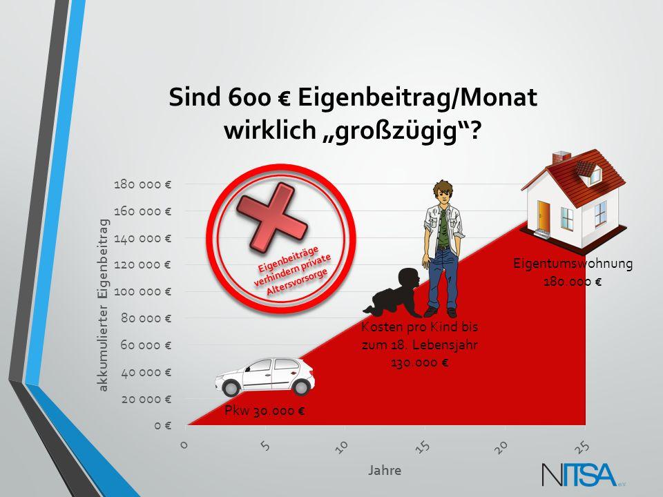 """Sind 600 € Eigenbeitrag/Monat wirklich """"großzügig"""