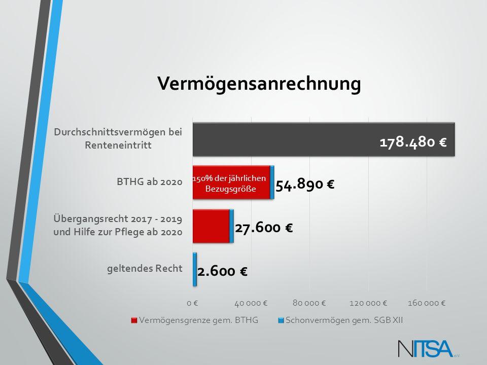 Vermögensanrechnung 178.480 € 54.890 € 27.600 € 2.600 €