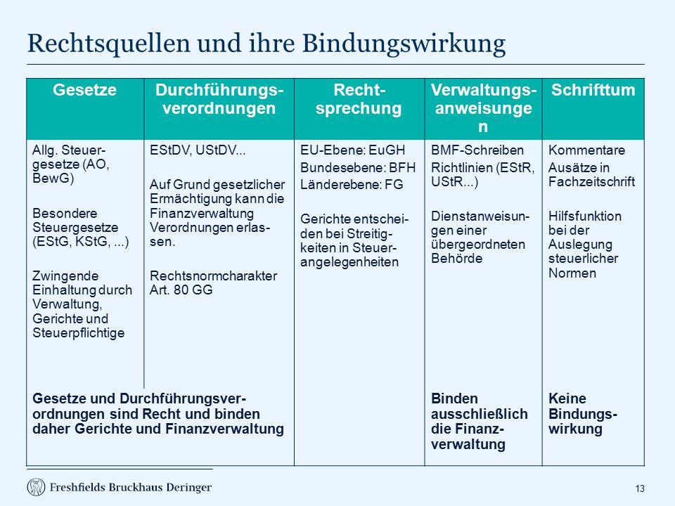 Grundzüge des Besteuerungsverfahrens