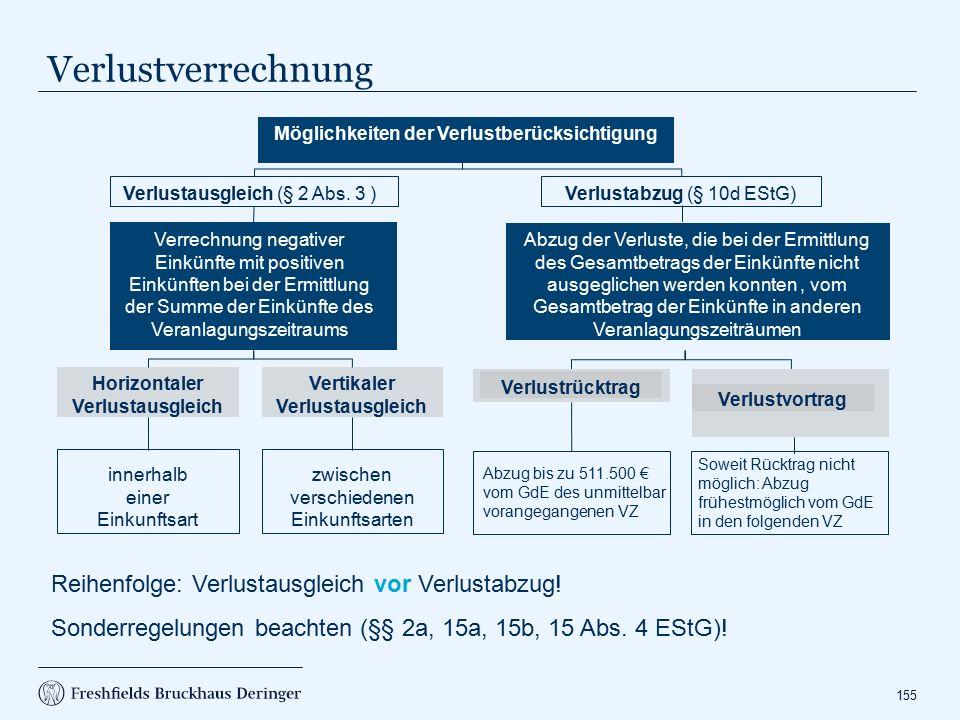 Verlustabzug nach § 10d EStG