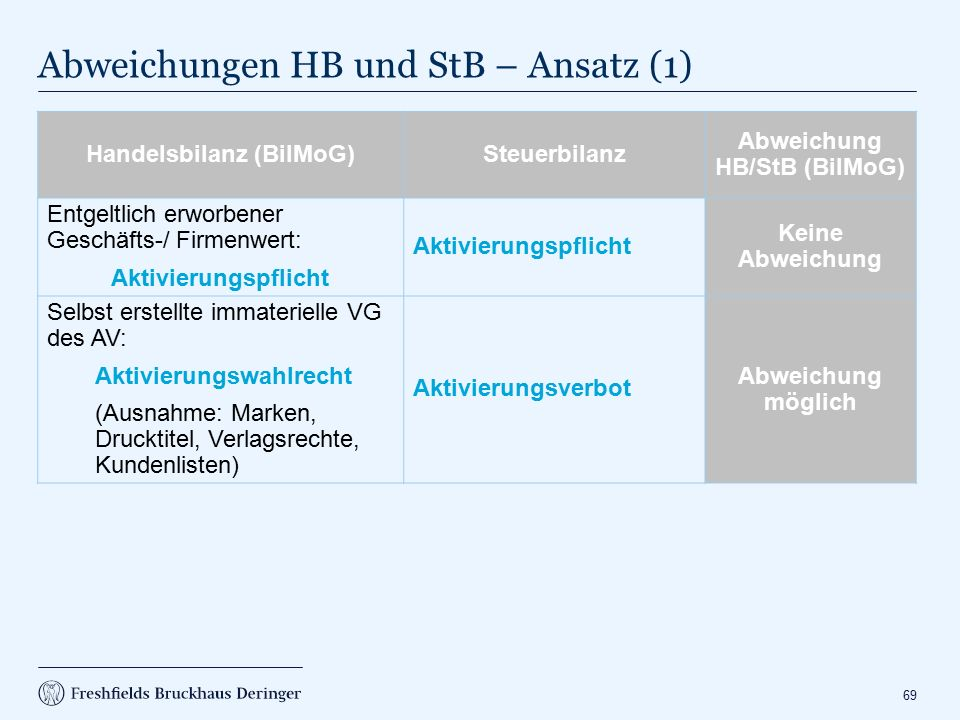 Abweichungen HB und StB – Ansatz (2)