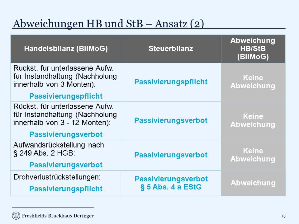 Abweichungen HB und StB – Ansatz (3)