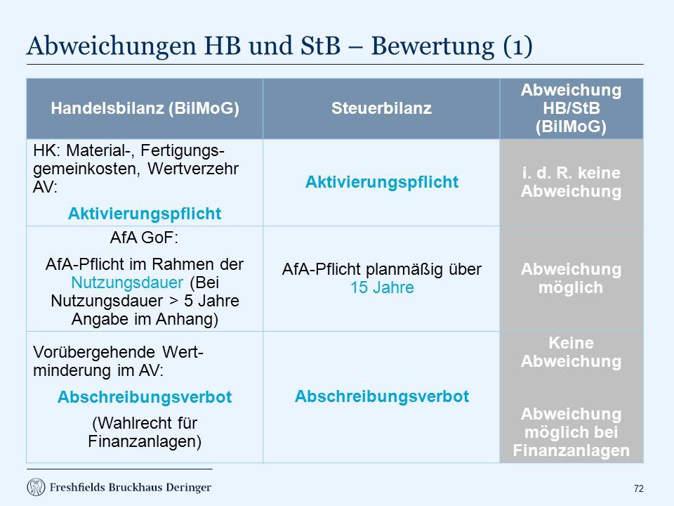 Abweichungen HB und StB – Bewertung (2)