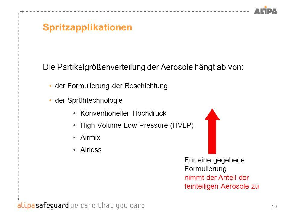 Spritzapplikationen Die Partikelgrößenverteilung der Aerosole hängt ab von: der Formulierung der Beschichtung.