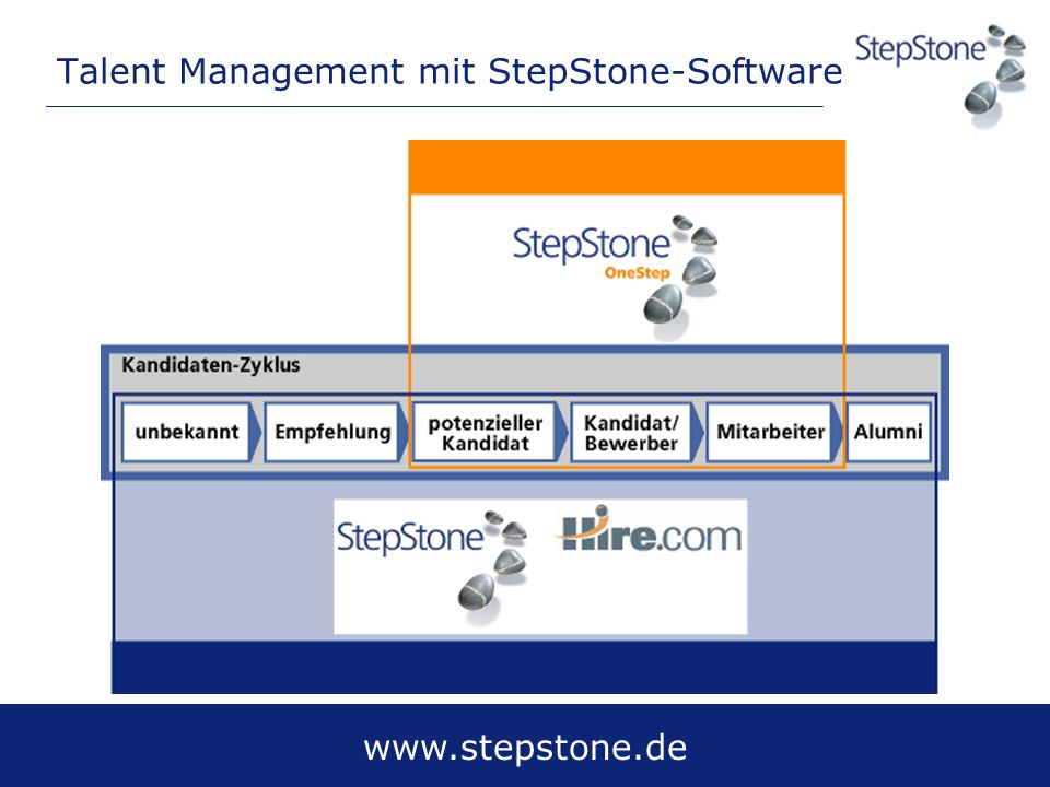 Talent Management mit StepStone-Software
