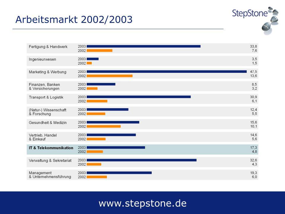 Arbeitsmarkt 2002/2003