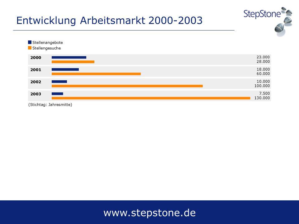 Entwicklung Arbeitsmarkt 2000-2003