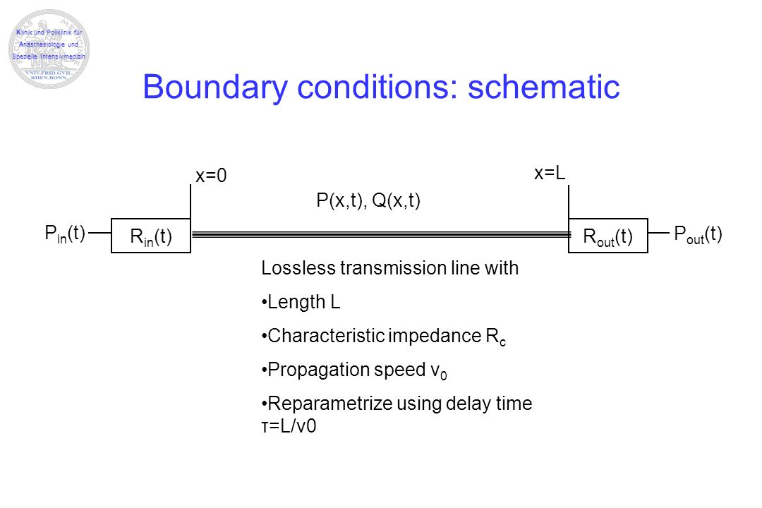 Boundary conditions: schematic