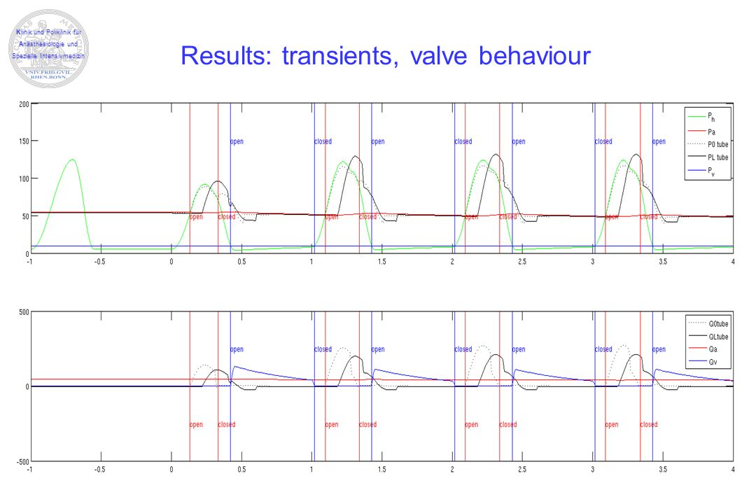 Results: transients, valve behaviour