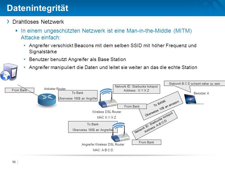 Datenintegrität Drahtloses Netzwerk