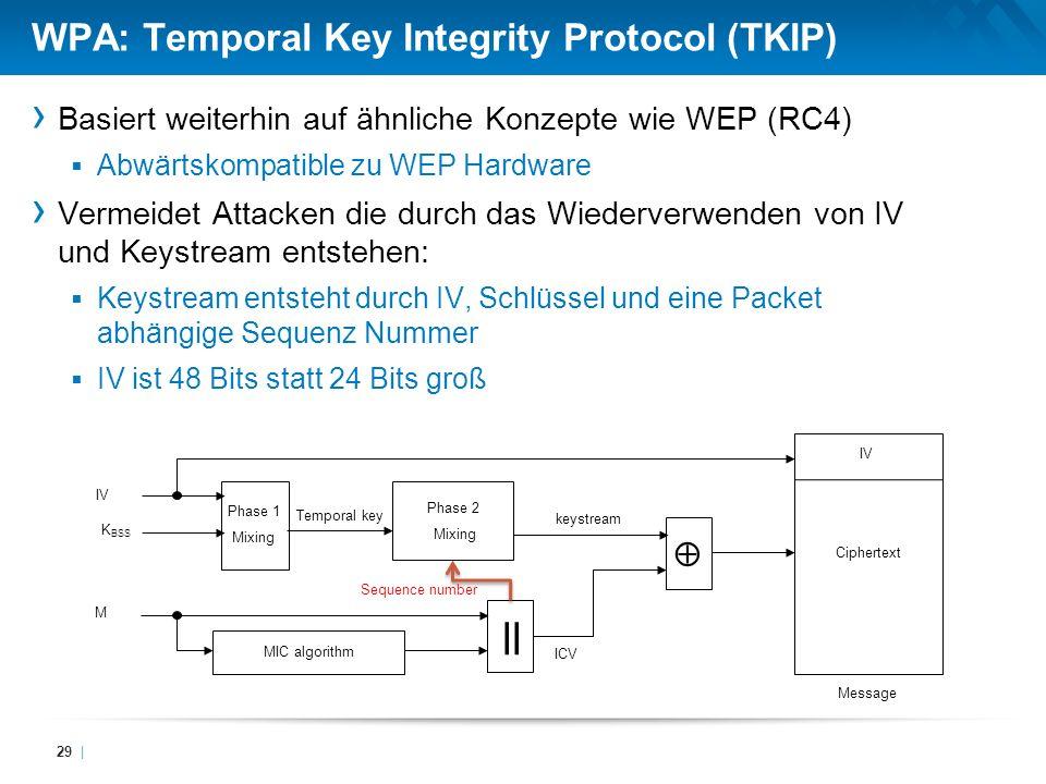 WPA: Temporal Key Integrity Protocol (TKIP)