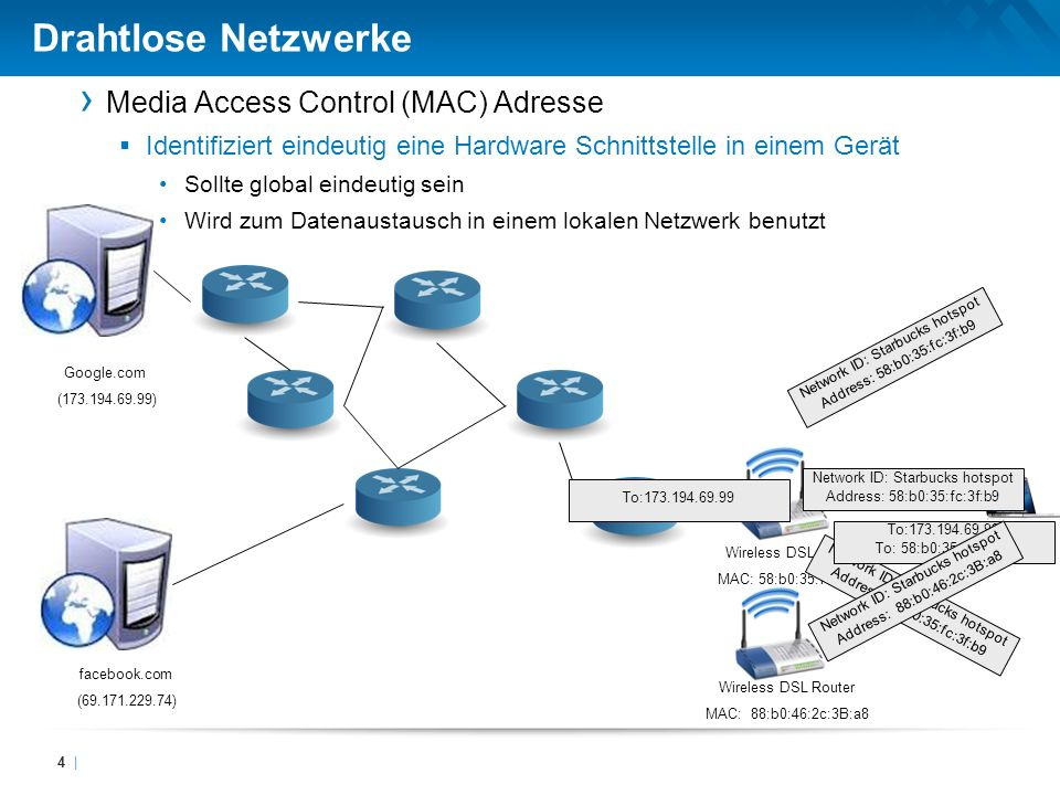 Drahtlose Netzwerke Media Access Control (MAC) Adresse