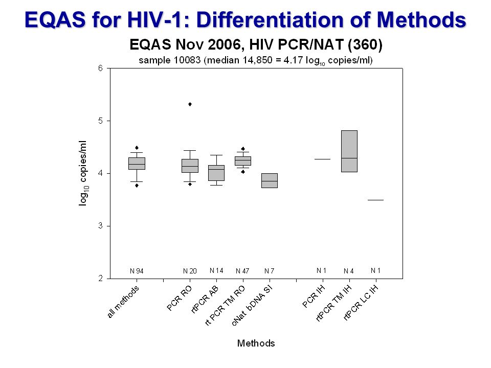 EQAS for HIV-1: Differentiation of Methods