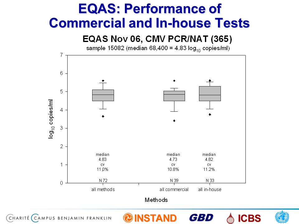 EQAS: Performance of Commercial and In-house Tests