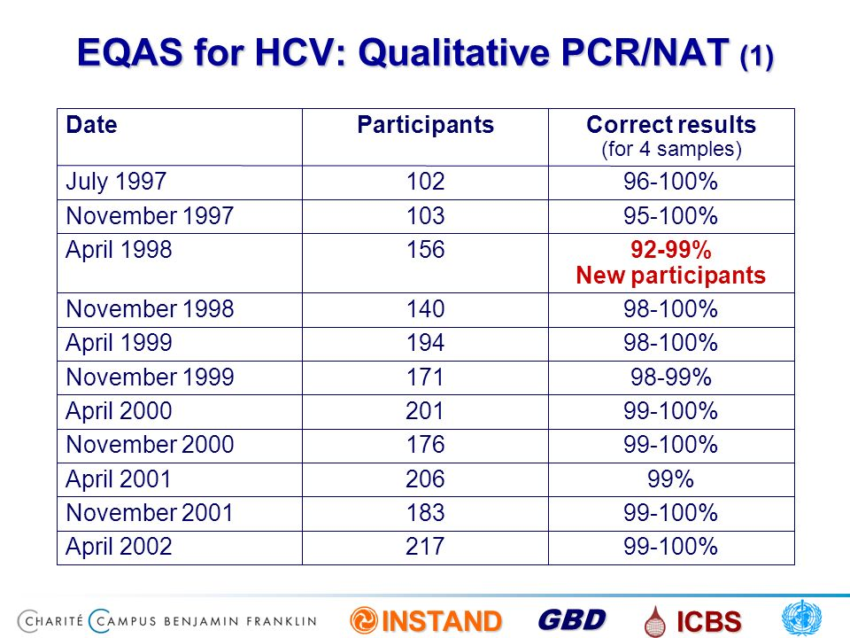 EQAS for HCV: Qualitative PCR/NAT (1)