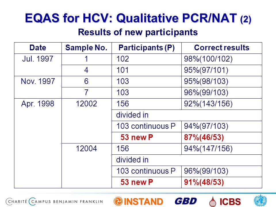 EQAS for HCV: Qualitative PCR/NAT (2)