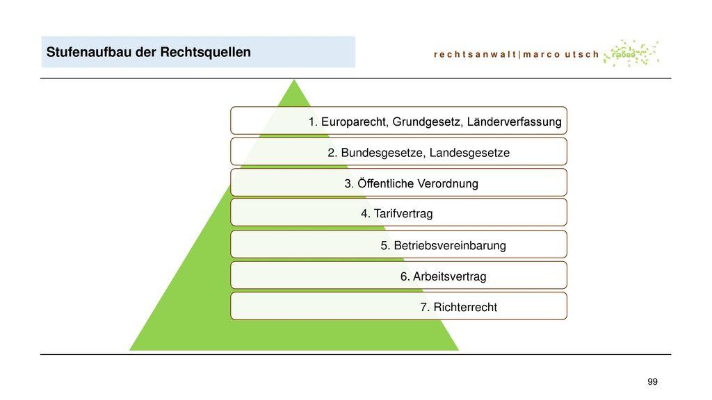 Stufenaufbau der Rechtsquellen