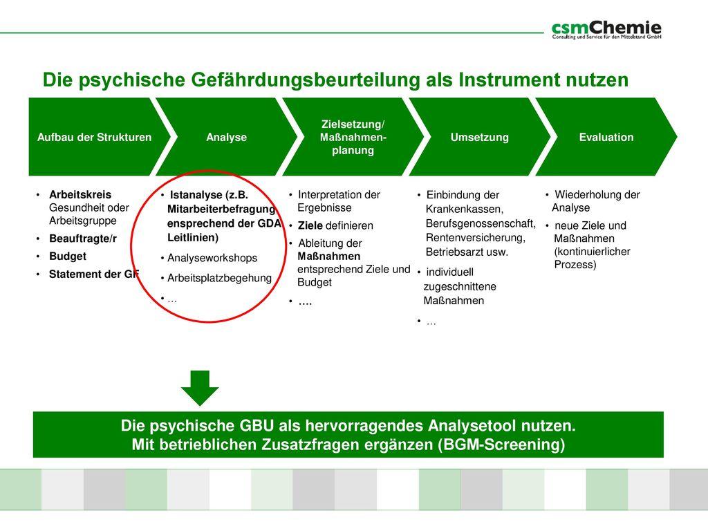 Berühmt Stärken Beurteilung Arbeitsblatt Psychische Gesundheit ...