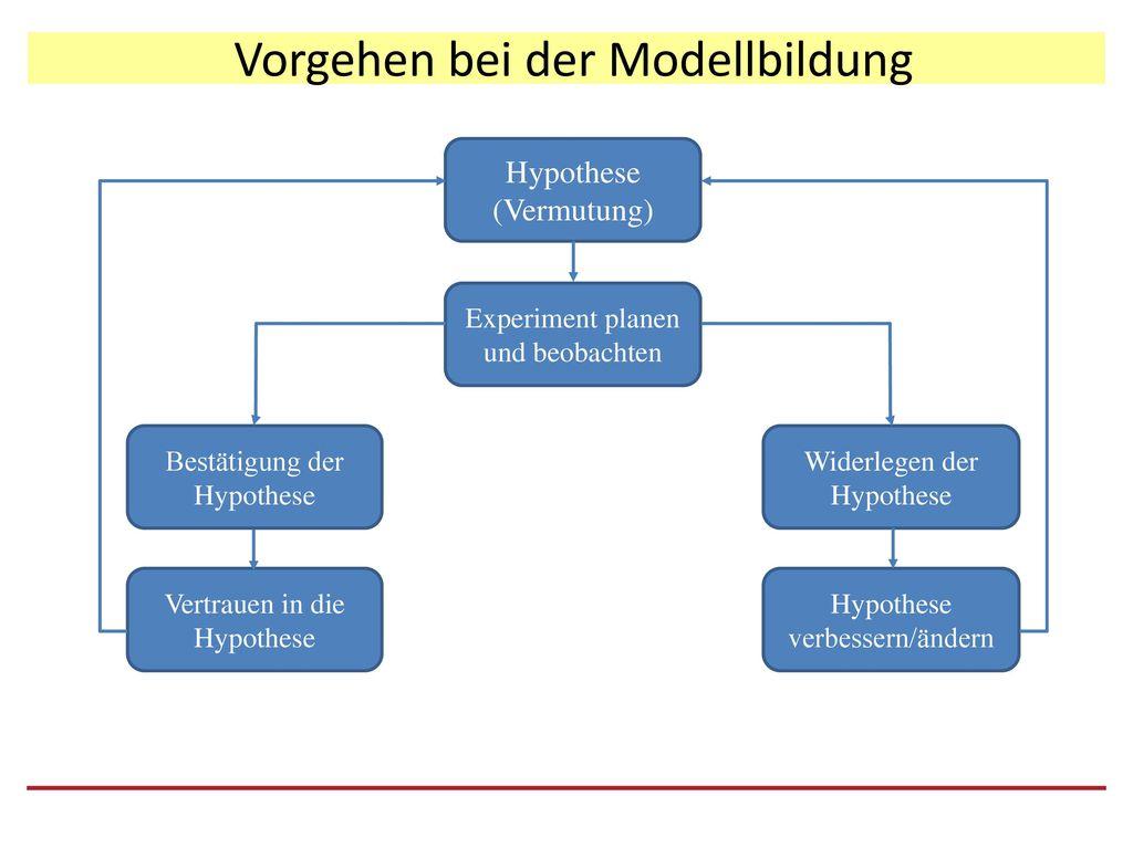 Vorgehen bei der Modellbildung