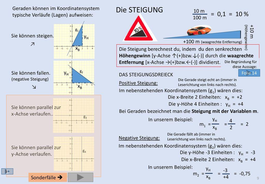Gemütlich Finden Der Steigung Arbeitsblatt Galerie - Mathe ...
