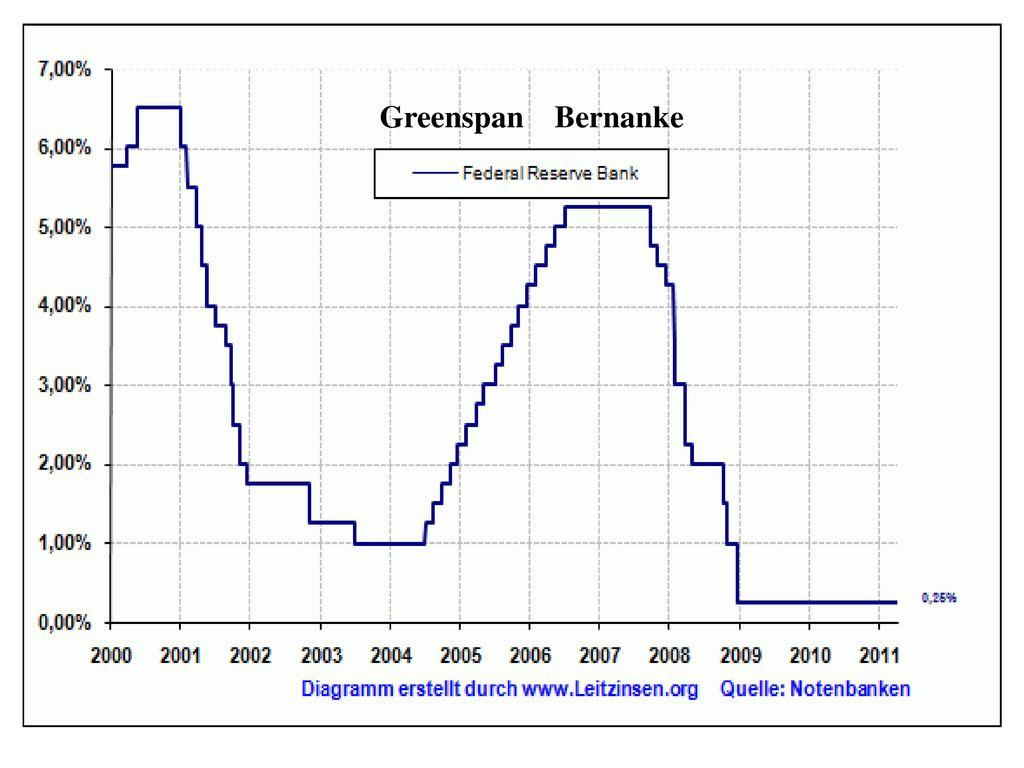 Investor: G G Bürger: W = c + v + m 40 I: Investor G: Geldkapital