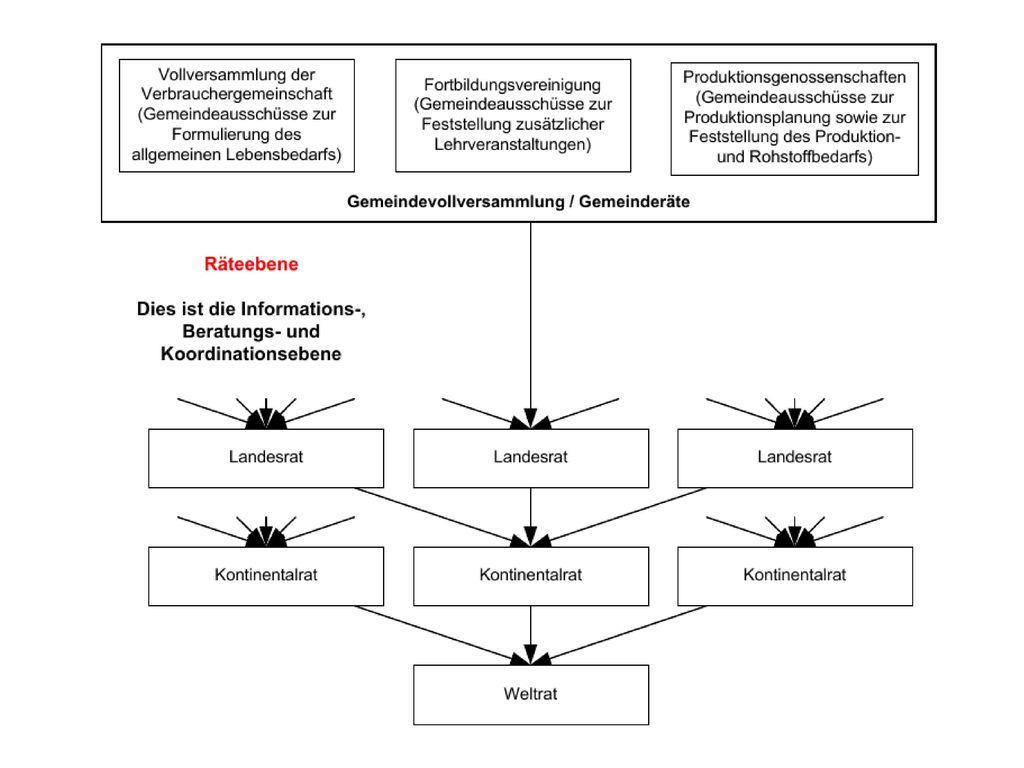 Multidimensionales konventionelles Entscheidungsgestrüpp