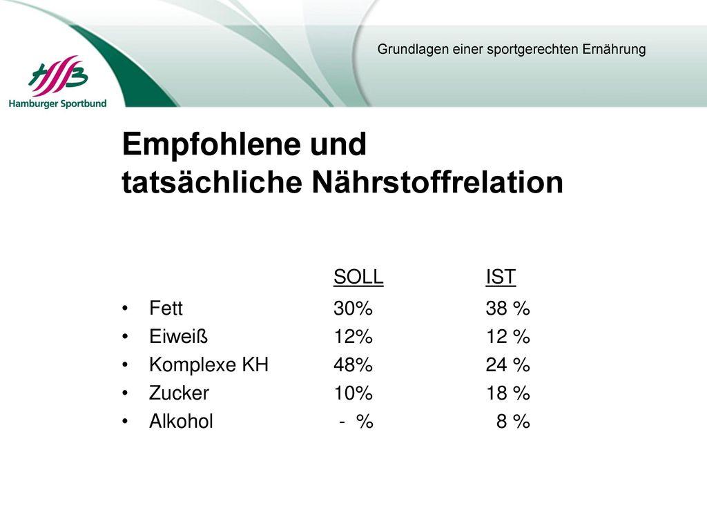SOLL IST Empfohlene und tatsächliche Nährstoffrelation Fett 30% 38 %