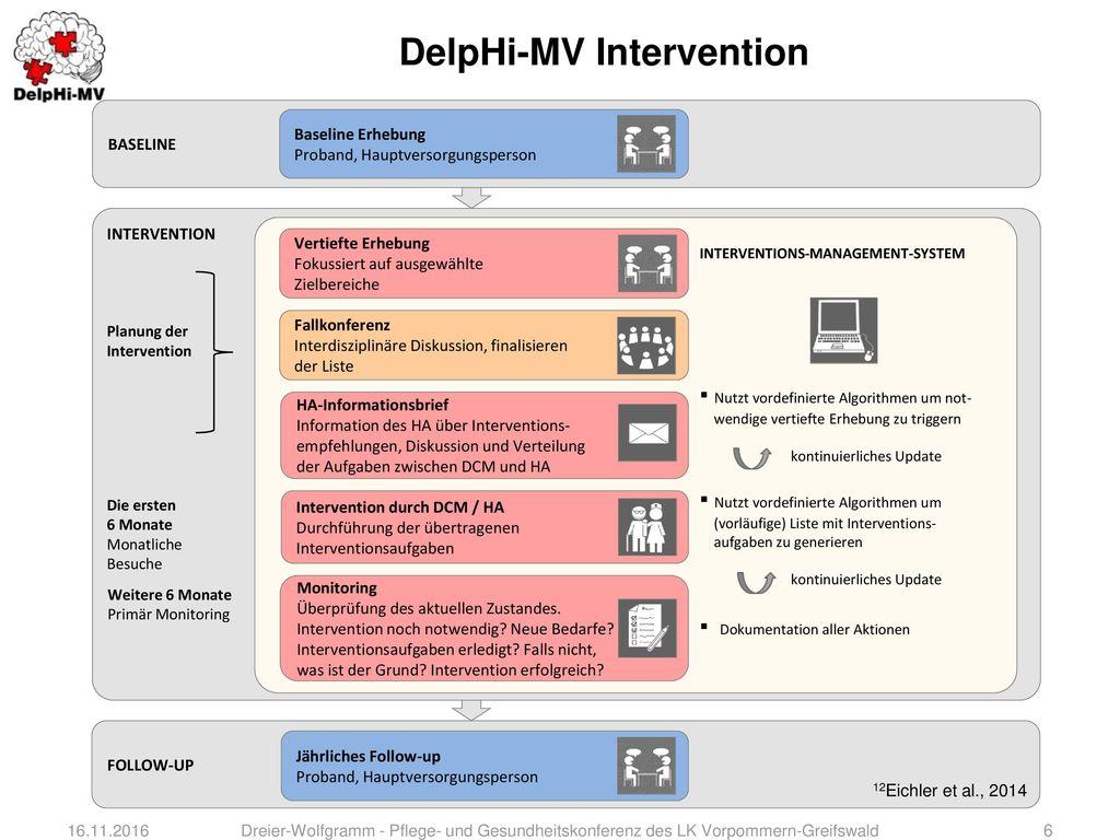 DelpHi-MV Intervention