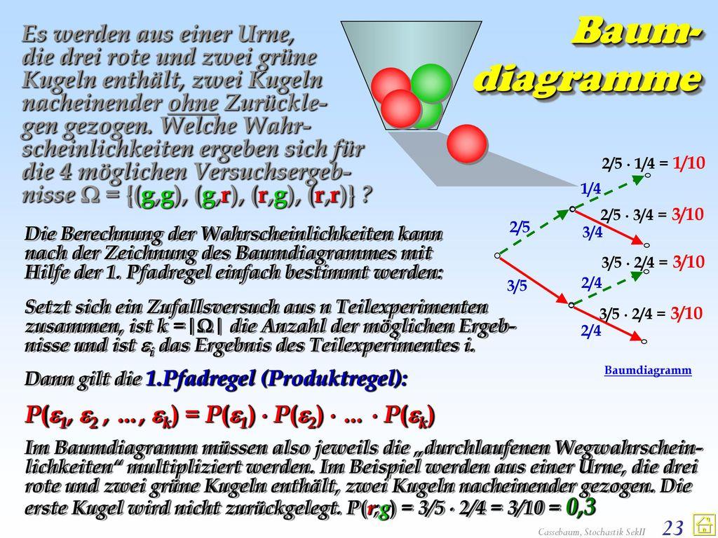 Es werden aus einer Urne, die drei rote und zwei grüne Kugeln enthält, zwei Kugeln nacheinender ohne Zurückle- gen gezogen. Welche Wahr-scheinlichkeiten ergeben sich für die 4 möglichen Versuchsergeb-nisse  = {(g,g), (g,r), (r,g), (r,r)}
