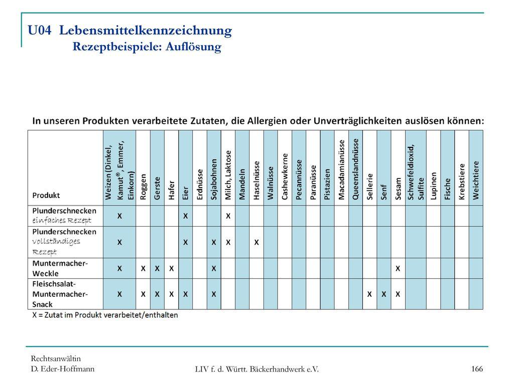 U04 Lebensmittelkennzeichnung Rezeptbeispiele: Auflösung