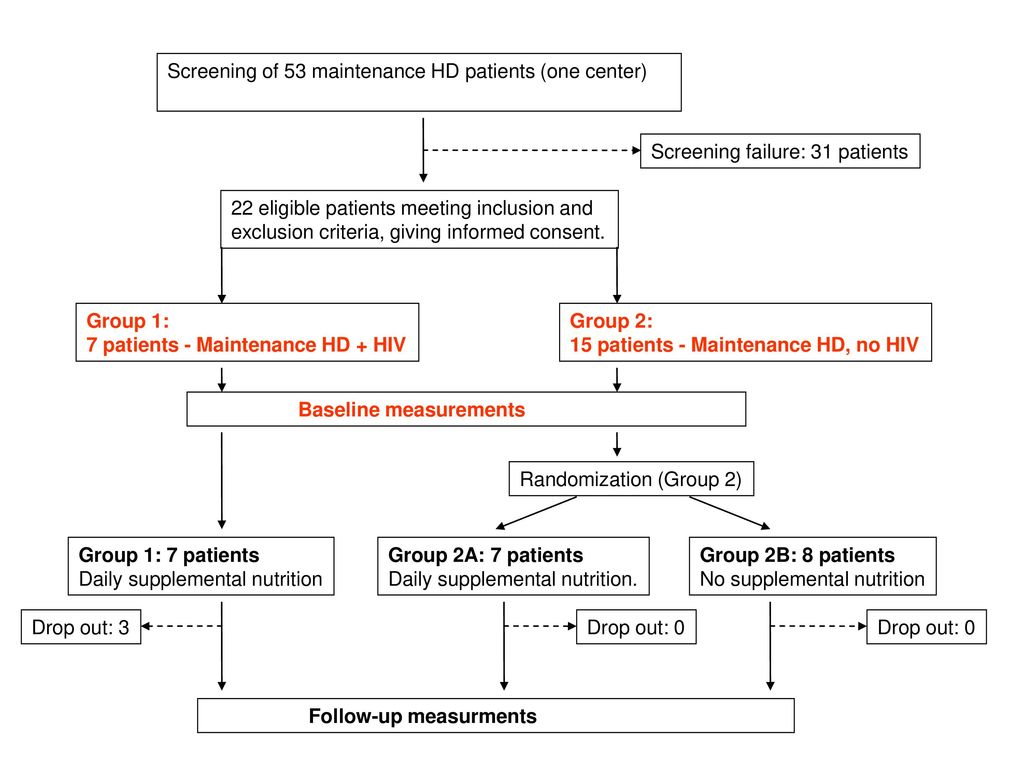 Screening of 53 maintenance HD patients (one center)