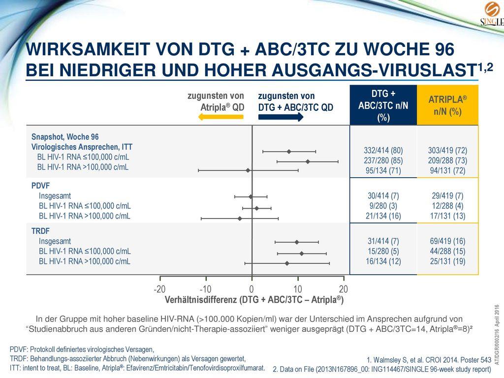 Verhältnisdifferenz (DTG + ABC/3TC – Atripla®)