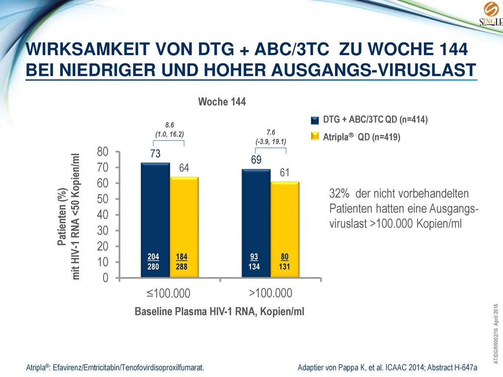 mit HIV-1 RNA <50 Kopien/ml