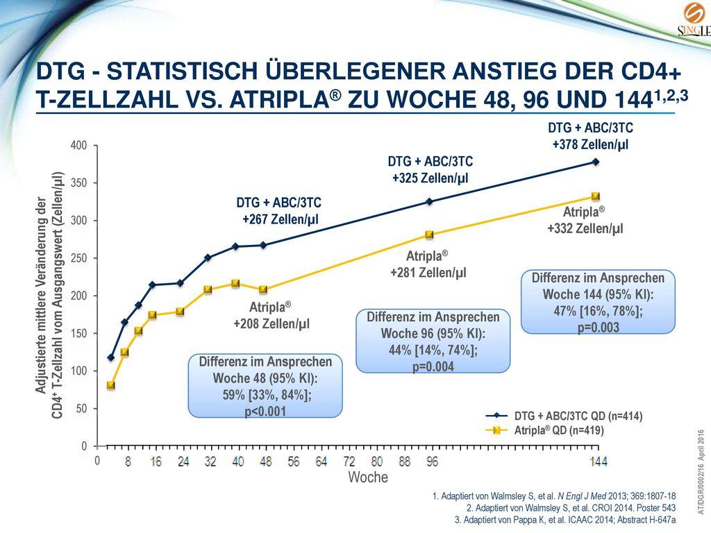 DTG - statistisch überlegener Anstieg der CD4+ T-Zellzahl vs