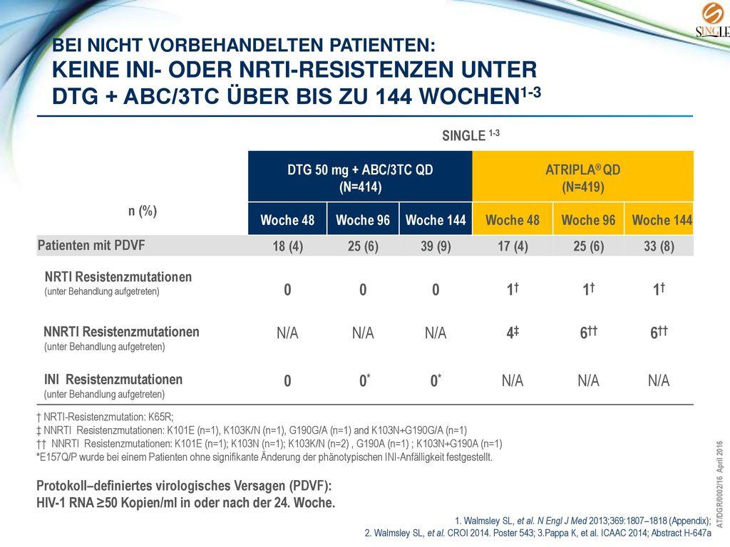 Bei nicht vorbehandelten Patienten: Keine INI- oder NRTI-Resistenzen unter DTG + ABC/3TC über bis zu 144 Wochen1-3